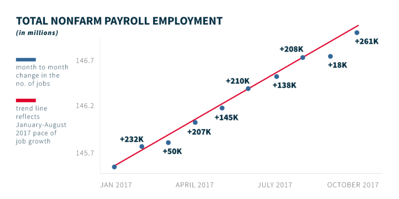 Economy employment chart