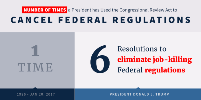 President Trump has signed six resolutions to eliminate job-killing federal regulations.