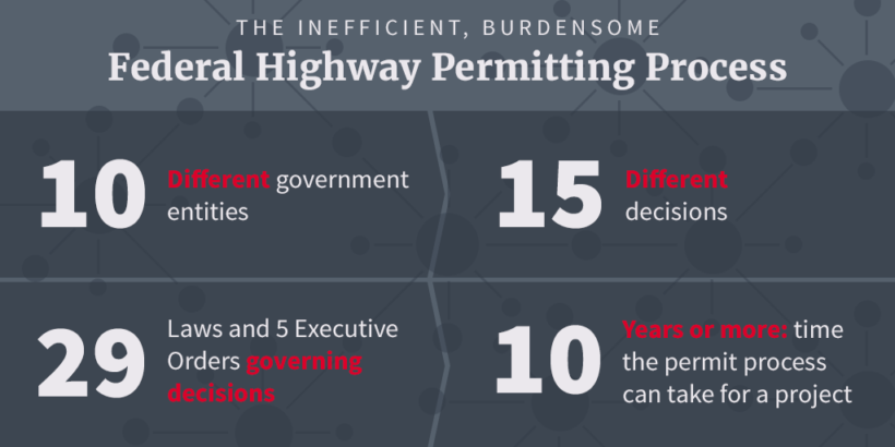 Flow chart depicting federal highway permitting process