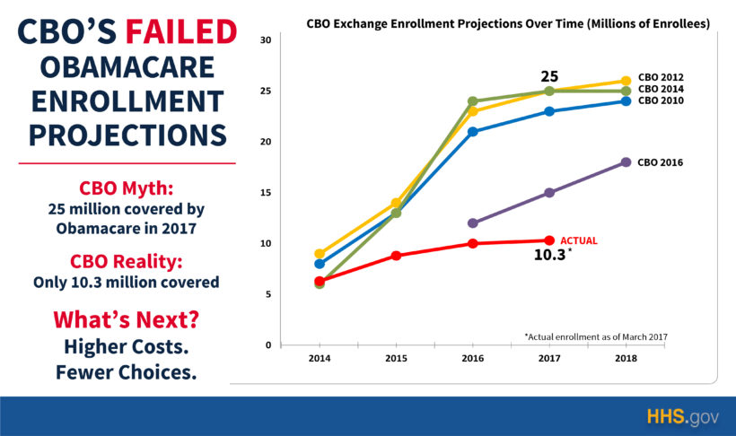CBO's Failed Obamacare Enrollment Projection